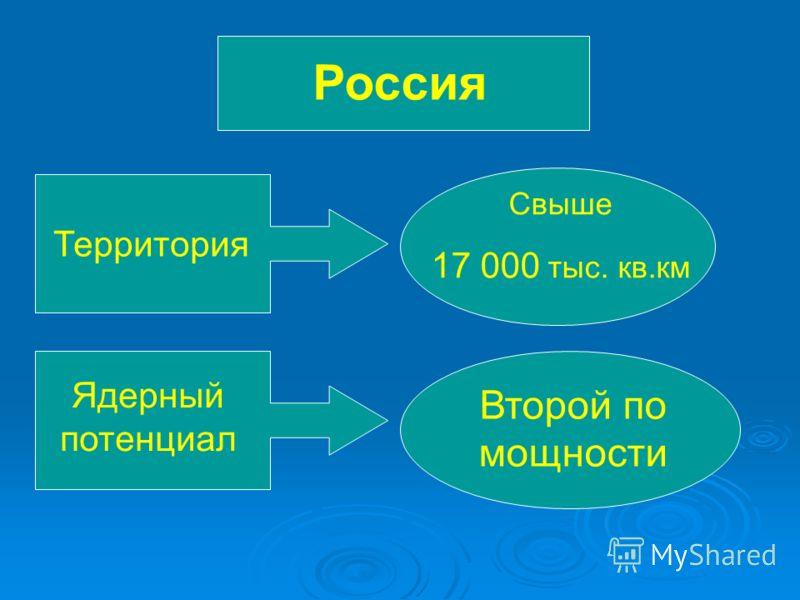 Россия Территория Свыше 17 000 тыс. кв.км Ядерный потенциал Второй по мощности