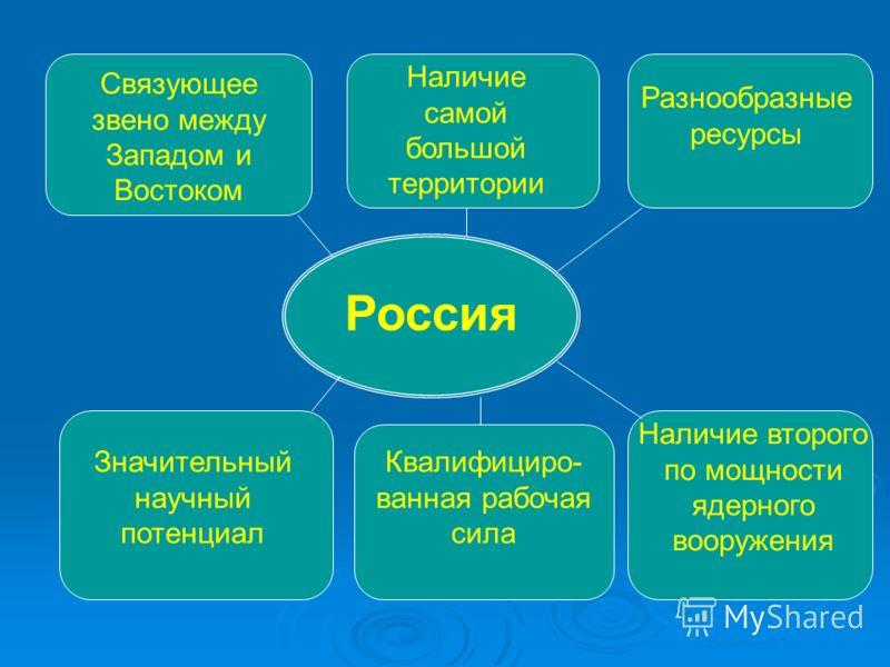 Россия Связующее звено между Западом и Востоком Наличие самой большой территории Разнообразные ресурсы Значительный научный потенциал Квалифициро- ванная рабочая сила Наличие второго по мощности ядерного вооружения