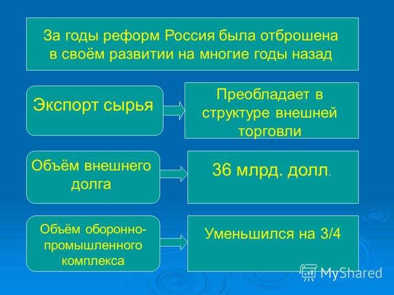 За годы реформ Россия была отброшена в своём развитии на многие годы назад Экспорт сырья Преобладает в структуре внешней торговли Объём внешнего долга 36 млрд. долл. Объём оборонно- промышленного комплекса Уменьшился на 3/4