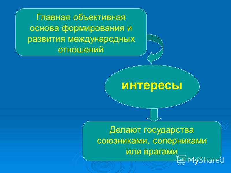 Главная объективная основа формирования и развития международных отношений интересы Делают государства союзниками, соперниками или врагами