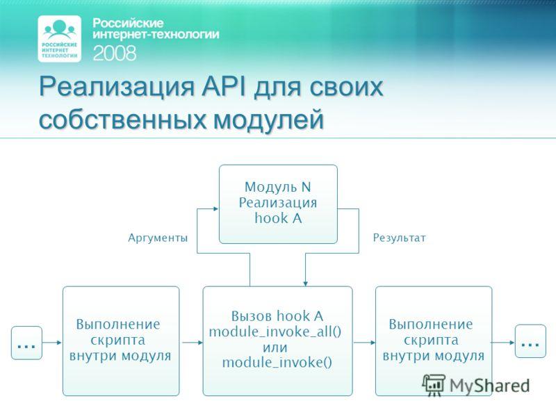 Реализация API для своих собственных модулей Модуль N Реализация hook А АргументыРезультат Выполнение скрипта внутри модуля Выполнение скрипта внутри модуля Вызов hook A module_invoke_all() или module_invoke()...