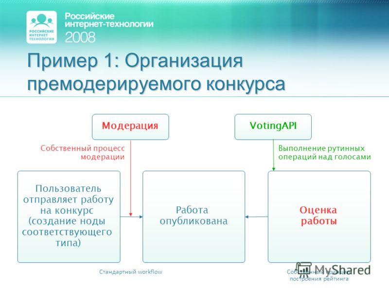 Пример 1: Организация премодерируемого конкурса Работа опубликована Модерация Стандартный workflow Собственный процесс модерации Пользователь отправляет работу на конкурс (создание ноды соответствующего типа) Оценка работы Собственный принцип построе