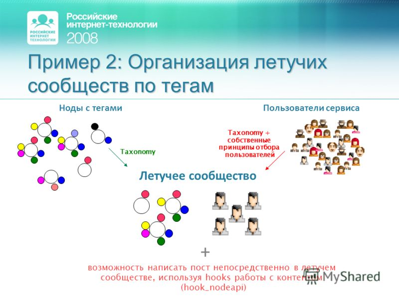 Пример 2: Организация летучих сообществ по тегам Taxonomy Ноды с тегами Летучее сообщество Пользователи сервиса Taxonomy + собственные принципы отбора пользователей возможность написать пост непосредственно в летучем сообществе, используя hooks работ