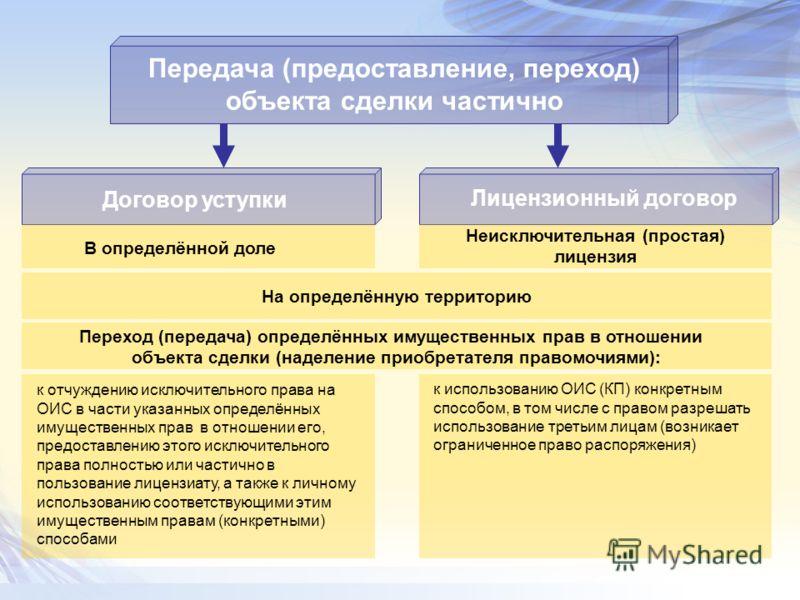 Передача (предоставление, переход) объекта сделки частично Договор уступки Лицензионный договор В определённой доле Неисключительная (простая) лицензия На определённую территорию Переход (передача) определённых имущественных прав в отношении объекта