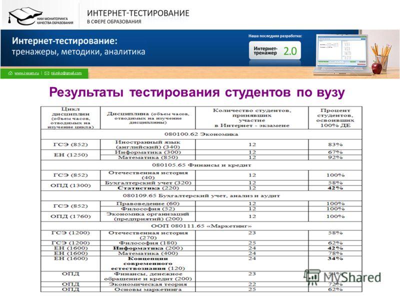 Все права защищены. © НИИ МКО. 2009 Результаты тестирования студентов по вузу