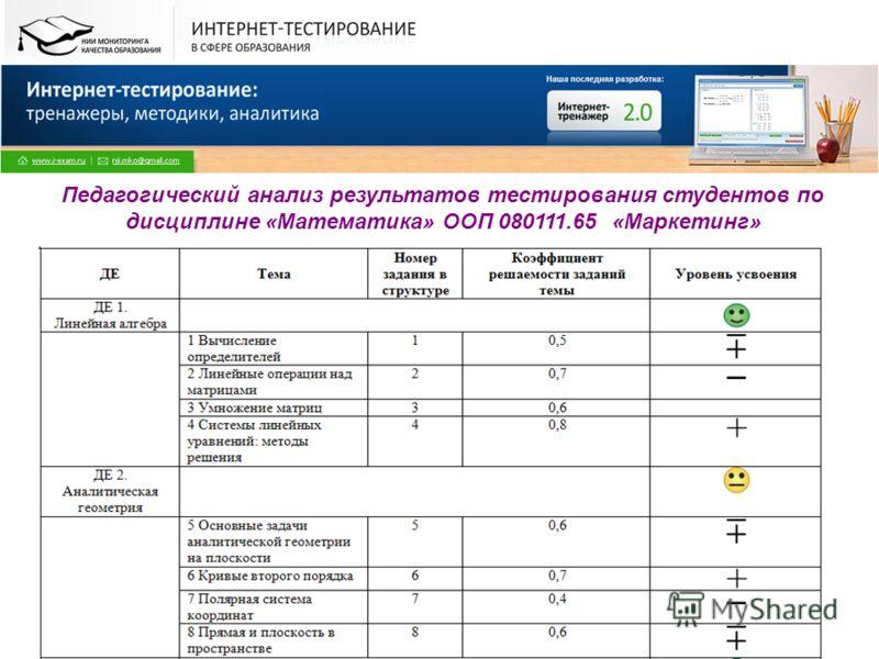 Все права защищены. © НИИ МКО. 2009 Педагогический анализ результатов тестирования студентов по дисциплине «Математика» ООП 080111.65 «Маркетинг»