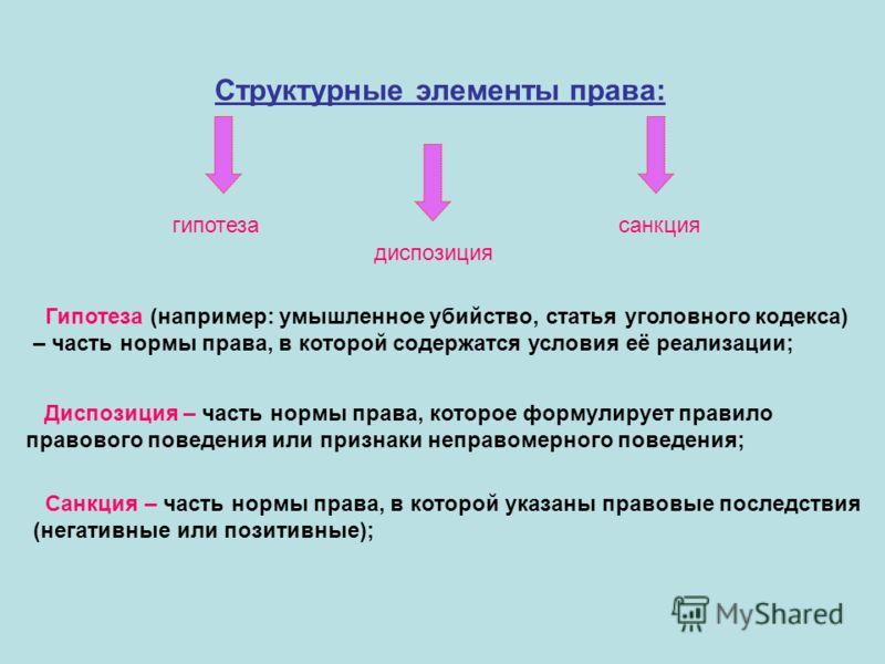 Структурные элементы права: гипотеза диспозиция санкция Гипотеза (например: умышленное убийство, статья уголовного кодекса) – часть нормы права, в которой содержатся условия её реализации; Диспозиция – часть нормы права, которое формулирует правило п