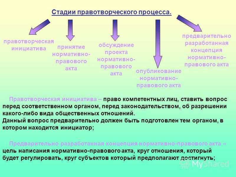 Стадии правотворческого процесса. правотворческая инициатива предварительно разработанная концепция нормативно- правового акта обсуждение проекта нормативно- правового акта принятие нормативно- правового акта опубликование нормативно- правового акта