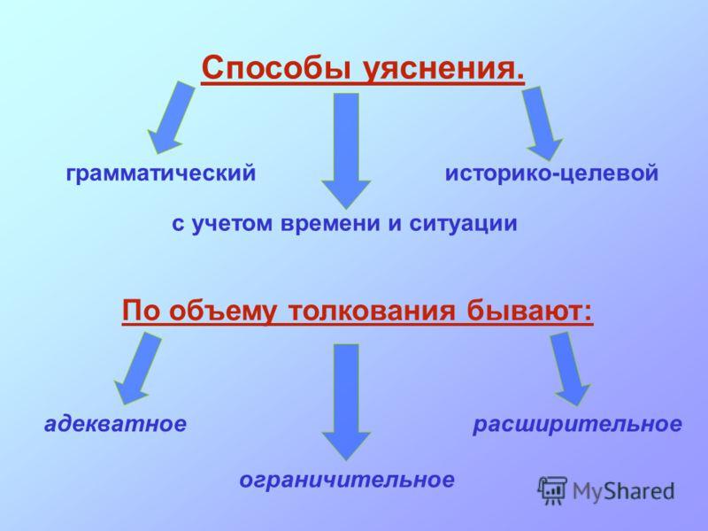Способы уяснения. грамматическийисторико-целевой с учетом времени и ситуации По объему толкования бывают: адекватное ограничительное расширительное