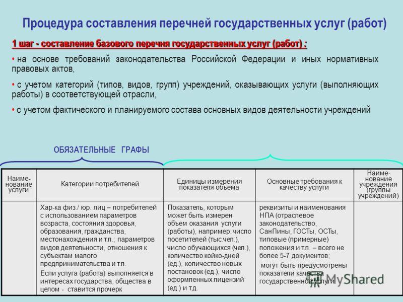 Процедура составления перечней государственных услуг (работ) 1 шаг - составление базового перечня государственных услуг (работ) : на основе требований законодательства Российской Федерации и иных нормативных правовых актов, с учетом категорий (типов,