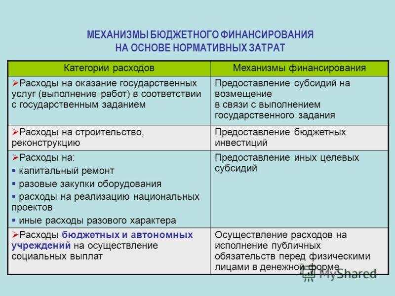 МЕХАНИЗМЫ БЮДЖЕТНОГО ФИНАНСИРОВАНИЯ НА ОСНОВЕ НОРМАТИВНЫХ ЗАТРАТ Категории расходовМеханизмы финансирования Расходы на оказание государственных услуг (выполнение работ) в соответствии с государственным заданием Предоставление субсидий на возмещение н