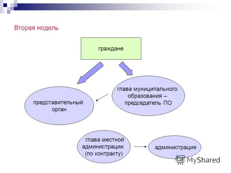 Вторая модель глава муниципального образования – председатель ПО граждане представительный орган администрация глава местной администрации (по контракту)