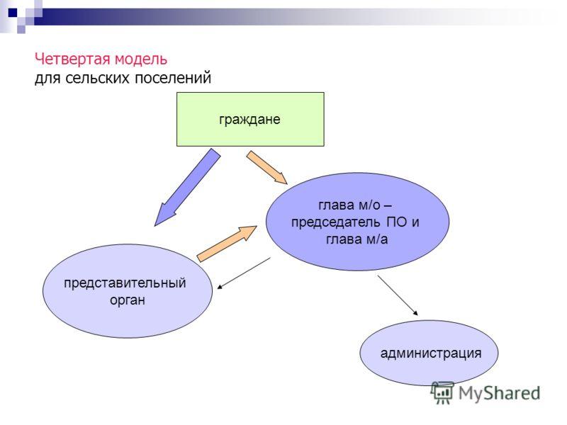 Четвертая модель для сельских поселений глава м/о – председатель ПО и глава м/а граждане представительный орган администрация