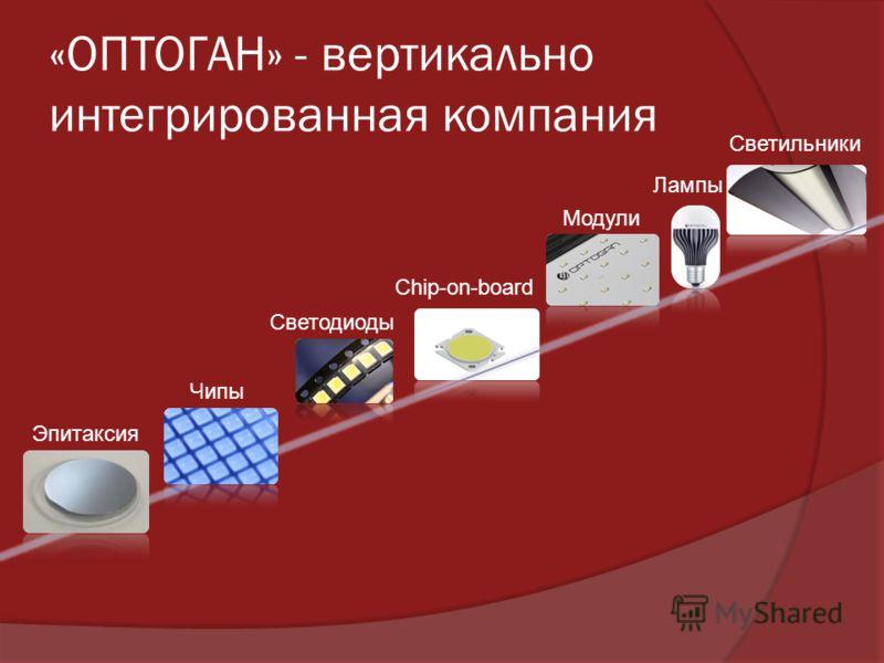 Chip-on-board «ОПТОГАН» - вертикально интегрированная компания Эпитаксия Чипы Светодиоды Модули Лампы Светильники