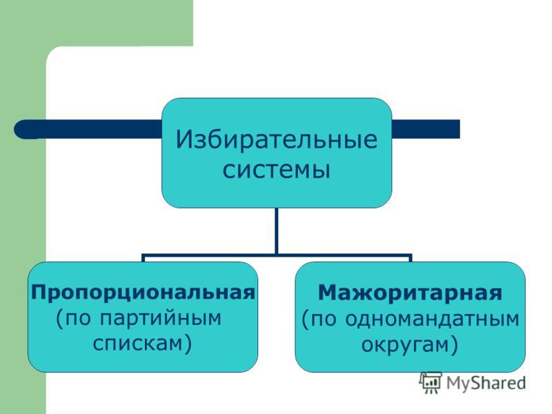Избирательные системы Пропорциональная (по партийным спискам) Мажоритарная (по одномандатным округам)