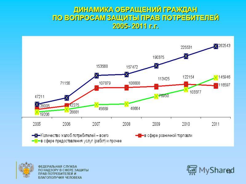 19 ДИНАМИКА ОБРАЩЕНИЙ ГРАЖДАН ПО ВОПРОСАМ ЗАЩИТЫ ПРАВ ПОТРЕБИТЕЛЕЙ 2005- 2011 г.г. ФЕДЕРАЛЬНАЯ СЛУЖБА ПО НАДЗОРУ В СФЕРЕ ЗАЩИТЫ ПРАВ ПОТРЕБИТЕЛЕЙ И БЛАГОПОЛУЧИЯ ЧЕЛОВЕКА