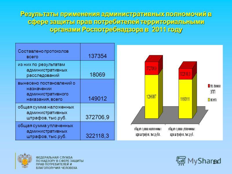 24 Результаты применения административных полномочий в сфере защиты прав потребителей территориальными органами Роспотребнадзора в 2011 году Составлено протоколов всего 137354 из них по результатам административных расследований 18069 вынесено постан