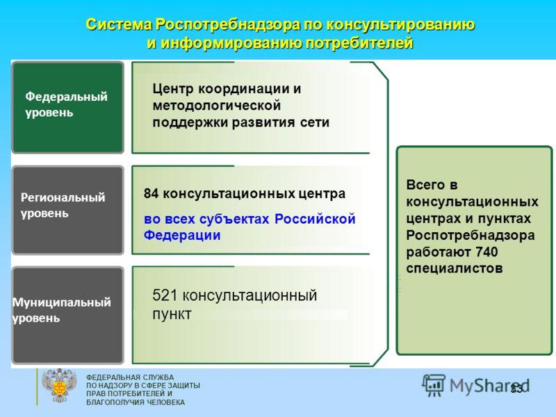 33 ФЕДЕРАЛЬНАЯ СЛУЖБА ПО НАДЗОРУ В СФЕРЕ ЗАЩИТЫ ПРАВ ПОТРЕБИТЕЛЕЙ И БЛАГОПОЛУЧИЯ ЧЕЛОВЕКА Федеральный уровень Региональный уровень Муниципальный уровень 84 консультационных центра во всех субъектах Российской Федерации Центр координации и методологич
