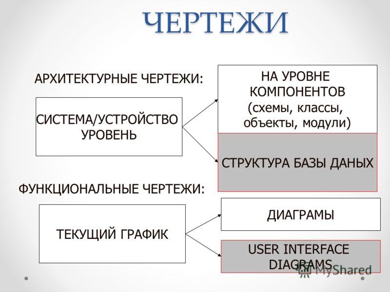 ЧЕРТЕЖИ СИСТЕМА/УСТРОЙСТВО УРОВЕНЬ НА УРОВНЕ КОМПОНЕНТОВ (схемы, классы, об ъ екты, модули) СТРУКТУРА БАЗЫ ДАНЫХ АРХИТЕКТУРНЫЕ ЧЕРТЕЖИ: ФУНКЦИОНАЛЬНЫЕ ЧЕРТЕЖИ: ТЕКУЩИЙ ГРАФИК ДИАГРАМЫ USER INTERFACE DIAGRAMS