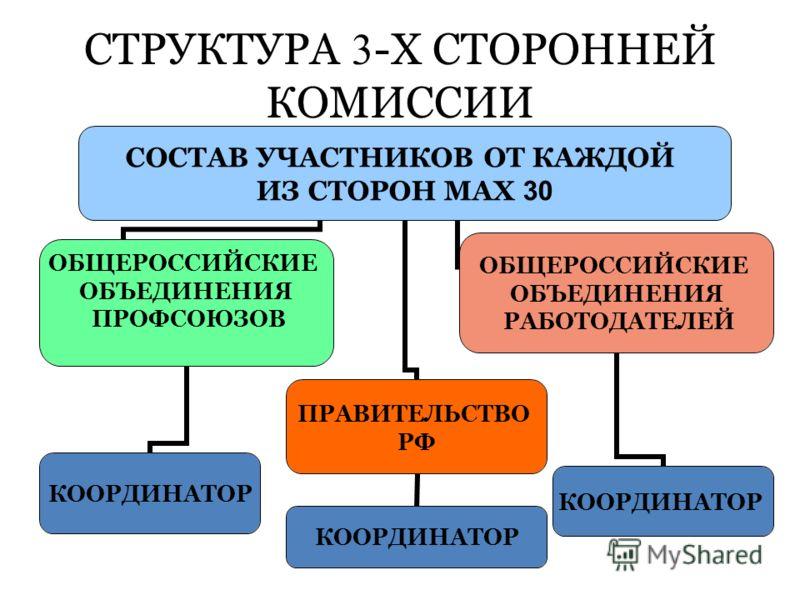 СТРУКТУРА 3 -Х СТОРОННЕЙ КОМИССИИ СОСТАВ УЧАСТНИКОВ ОТ КАЖДОЙ ИЗ СТОРОН MAX 30 ОБЩЕРОССИЙСКИЕ ОБЪЕДИНЕНИЯ ПРОФСОЮЗОВ КООРДИНАТОР ОБЩЕРОССИЙСКИЕ ОБЪЕДИНЕНИЯ РАБОТОДАТЕЛЕЙ КООРДИНАТОР ПРАВИТЕЛЬСТВО РФ КООРДИНАТОР