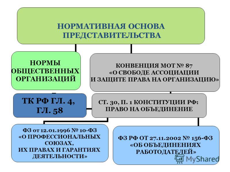 НОРМАТИВНАЯ ОСНОВА ПРЕДСТАВИТЕЛЬСТВА НОРМЫ ОБЩЕСТВЕННЫХ ОРГАНИЗАЦИЙ КОНВЕНЦИЯ МОТ 87 «О СВОБОДЕ АССОЦИАЦИИ И ЗАЩИТЕ ПРАВА НА ОРГАНИЗАЦИЮ» СТ. 30, П. 1 КОНСТИТУЦИИ РФ: ПРАВО НА ОБЪЕДИНЕНИЕ ТК РФ ГЛ. 4, ГЛ. 58 ФЗ РФ ОТ 27.11.2002 156- ФЗ «ОБ ОБЪЕДИНЕНИ