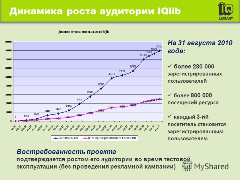 На 31 августа 2010 года: более 280 000 зарегистрированных пользователей более 800 000 посещений ресурса каждый 3 - и й посетитель становится зарегистрированным пользователем Востребованность проекта подтверждается ростом его аудитории во время тестов