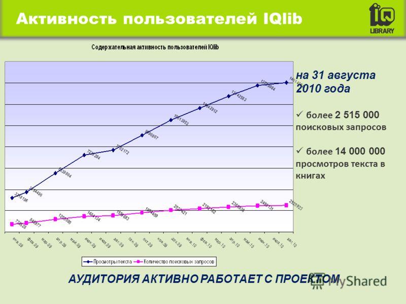 на 31 августа 2010 года более 2 515 000 поисковых запросов более 14 000 000 просмотров текста в книгах АУДИТОРИЯ АКТИВНО РАБОТАЕТ С ПРОЕКТОМ Активность пользователей IQlib