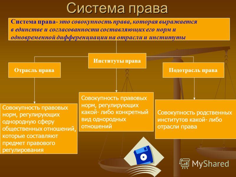 Система права Система права- это совокупность права, которая выражается в единстве и согласованности составляющих его норм и одновременной дифференциации на отрасли и институты Отрасль права Институты права Подотрасль права Совокупность правовых норм