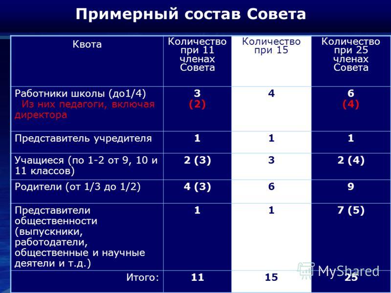 Примерный состав Совета Квота Количество при 11 членах Совета Количество при 15 Количество при 25 членах Совета Работники школы (до1/4) Из них педагоги, включая директора 3 (2) 46 (4) Представитель учредителя111 Учащиеся (по 1-2 от 9, 10 и 11 классов