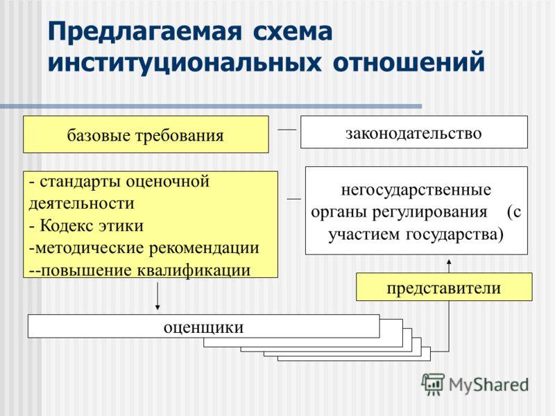 схема институциональных