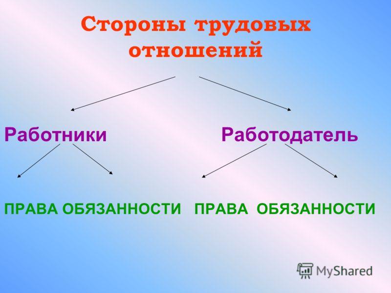 Стороны трудовых отношений Работники Работодатель ПРАВА ОБЯЗАННОСТИ