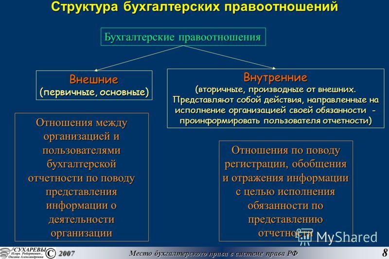 Место бухгалтерского права в системе права РФ 2007 8 Структура бухгалтерских правоотношений Отношения между организацией и пользователями бухгалтерской отчетности по поводу представления информации о деятельности организации Бухгалтерские правоотноше