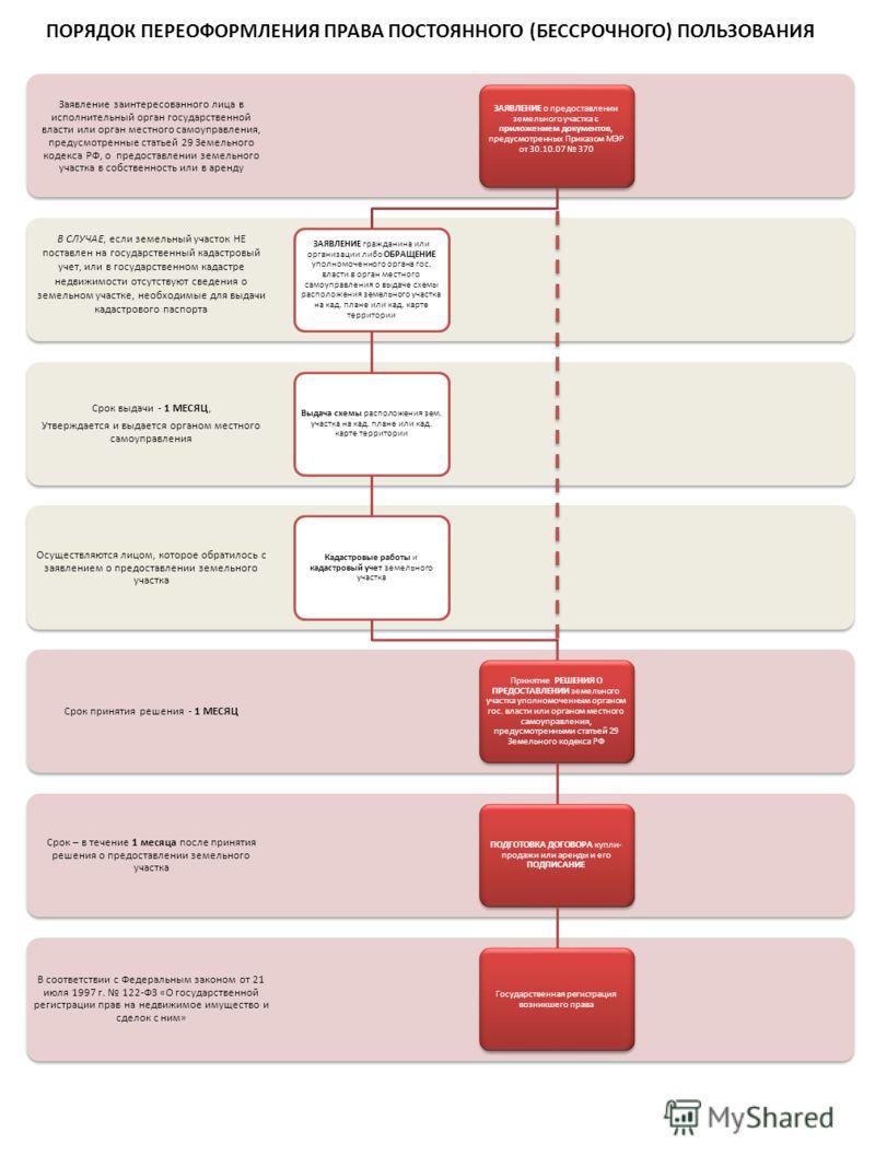 ПОРЯДОК ПЕРЕОФОРМЛЕНИЯ ПРАВА ПОСТОЯННОГО (БЕССРОЧНОГО) ПОЛЬЗОВАНИЯ В соответствии с Федеральным законом от 21 июля 1997 г. 122-ФЗ «О государственной регистрации прав на недвижимое имущество и сделок с ним» Срок – в течение 1 месяца после принятия реш