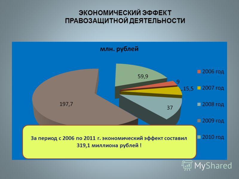 ЭКОНОМИЧЕСКИЙ ЭФФЕКТ ПРАВОЗАЩИТНОЙ ДЕЯТЕЛЬНОСТИ За период с 2006 по 2011 г. экономический эффект составил 319,1 миллиона рублей !