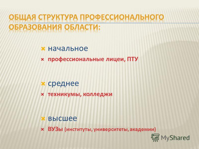 начальное профессиональные лицеи, ПТУ среднее техникумы, колледжи высшее ВУЗы (институты, университеты, академии)