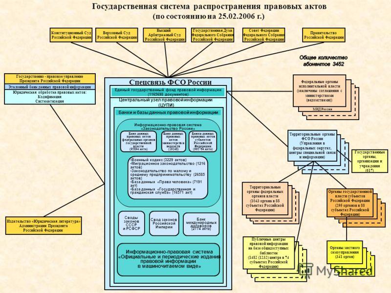 Федеральные органы исполнительной власти (заключены соглашения с министерствами (ведомствами)) Государственная система распространения правовых актов (по состоянию на 25.02.2006 г.) Информационно-правовая система «Законодательство России» Банк данных