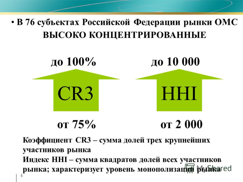 5 В 76 субъектах Российской Федерации рынки ОМС ВЫСОКО КОНЦЕНТРИРОВАННЫЕ CR3 от 75% от 2 000 до 100% до 10 000 HHI Коэффициент CR3 – сумма долей трех крупнейших участников рынка Индекс HHI – сумма квадратов долей всех участников рынка; характеризует