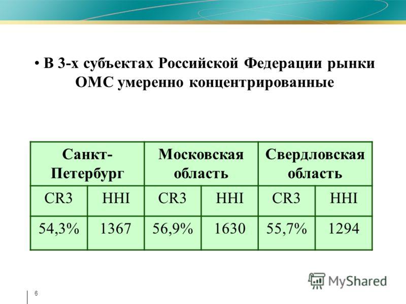 6 В 3-х субъектах Российской Федерации рынки ОМС умеренно концентрированные Санкт- Петербург Московская область Свердловская область CR3HHICR3HHICR3HHI 54,3%136756,9%163055,7%1294