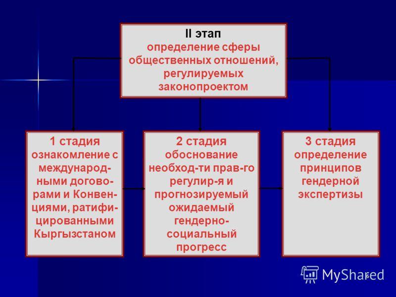 6 II этап определение сферы общественных отношений, регулируемых законопроектом 1 стадия ознакомление с международ- ными догово- рами и Конвен- циями, ратифи- цированными Кыргызстаном 2 стадия обоснование необход-ти прав-го регулир-я и прогнозируемый