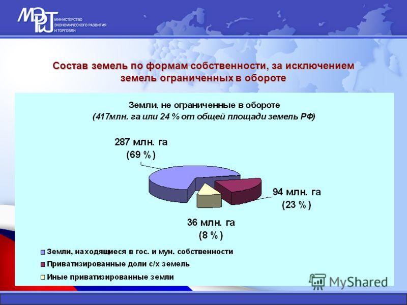 Состав земель по формам собственности, за исключением земель ограниченных в обороте