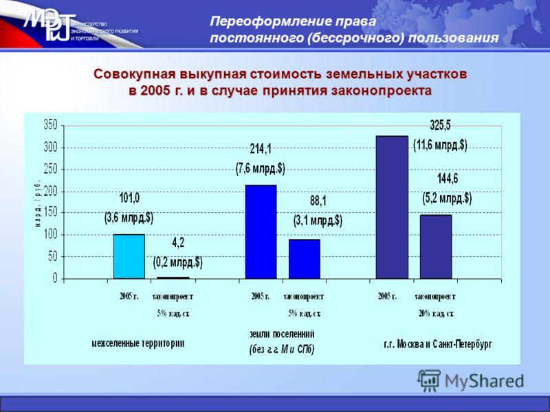 Совокупная выкупная стоимость земельных участков в 2005 г. и в случае принятия законопроекта Переоформление права постоянного (бессрочного) пользования