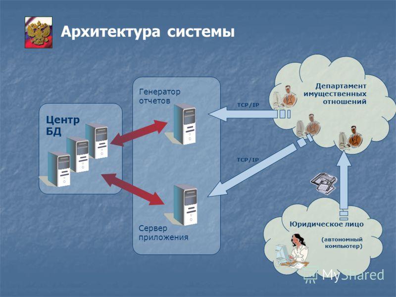 Юридическое лицо Департамент имущественных отношений Центр БД Сервер приложения Генератор отчетов (автономный компьютер) TCP/IP Архитектура системы