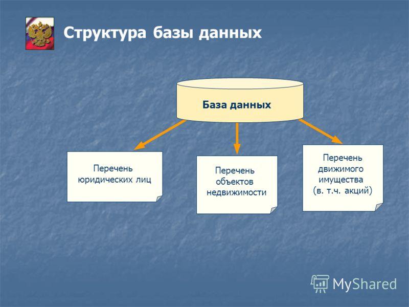 Структура базы данных База данных Перечень юридических лиц Перечень движимого имущества (в. т.ч. акций) Перечень объектов недвижимости