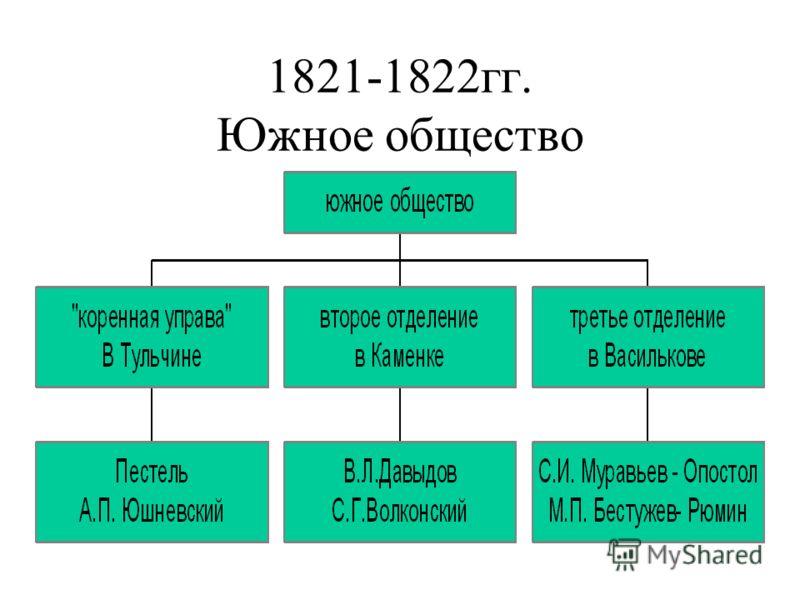 1821-1822гг. Южное общество