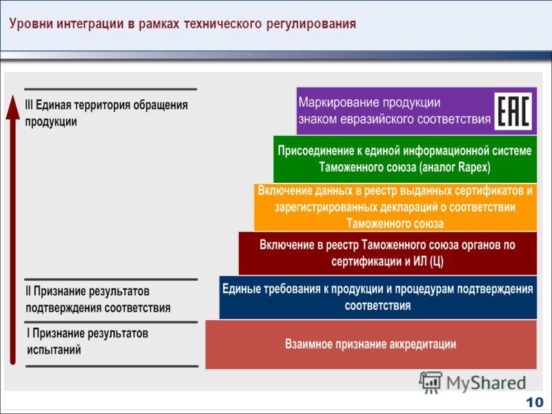 Уровни интеграции в рамках технического регулирования 10
