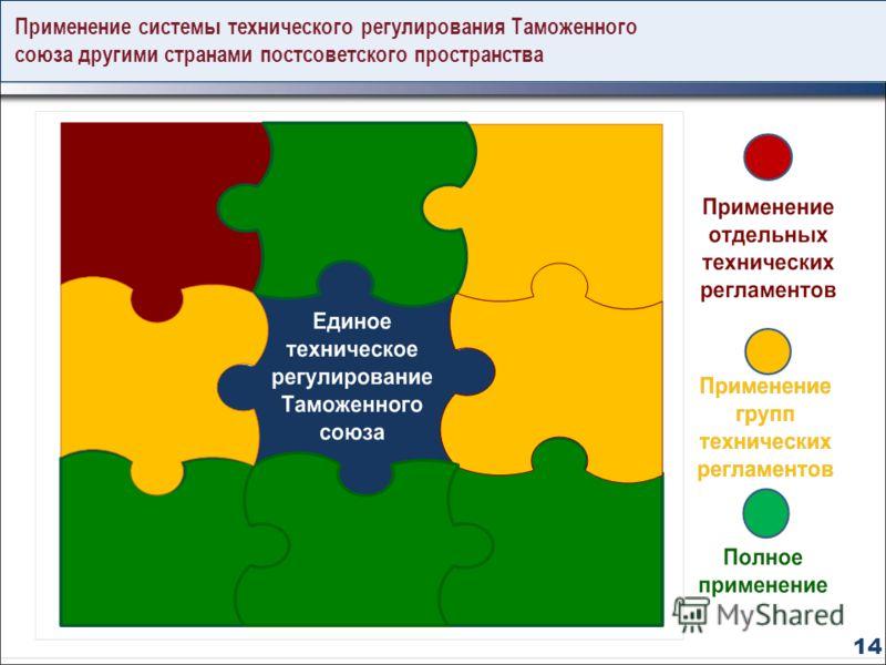 Применение системы технического регулирования Таможенного союза другими странами постсоветского пространства 1414