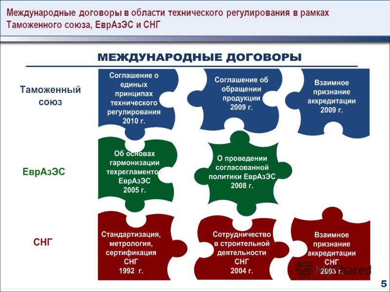 Международные договоры в области технического регулирования в рамках Таможенного союза, ЕврАзЭС и СНГ 5