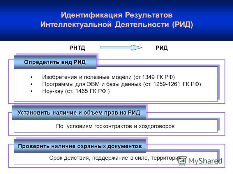 Идентификация Результатов Интеллектуальной Деятельности (РИД) РНТДРИД Изобретения и полезные модели (ст.1349 ГК РФ) Программы для ЭВМ и базы данных (ст. 1259-1261 ГК РФ) Ноу-хау (ст. 1465 ГК РФ ) Изобретения и полезные модели (ст.1349 ГК РФ) Программ