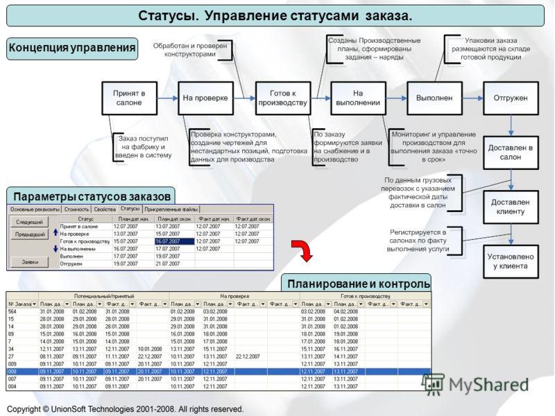 Статусы. Управление статусами заказа. Концепция управления Параметры статусов заказовПланирование и контроль