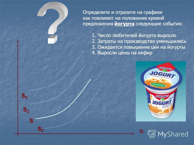 S S3S3 Q Определите и отразите на графике как повлияют на положение кривой предложения йогурта следующие события: 1. Число любителей йогурта выросло 2. Затраты на производство уменьшились 3. Ожидается повышение цен на йогурты 4. Выросли цены на кефир